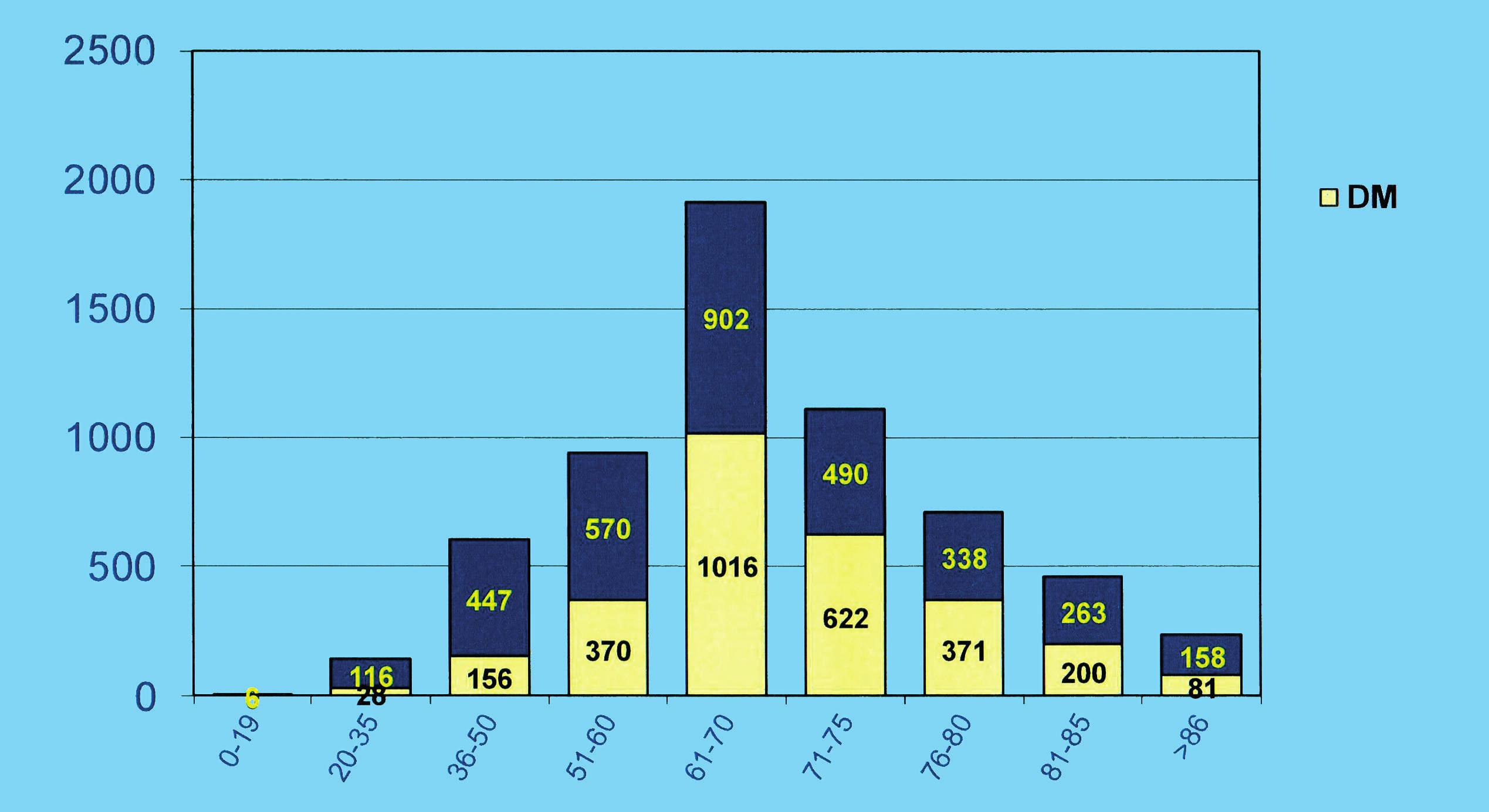 Věkové rozložení pacientů zařazených v roce 2016 k terapii hemodialýzou (převzato z Ročenky České nefrologické společnosti 2016)