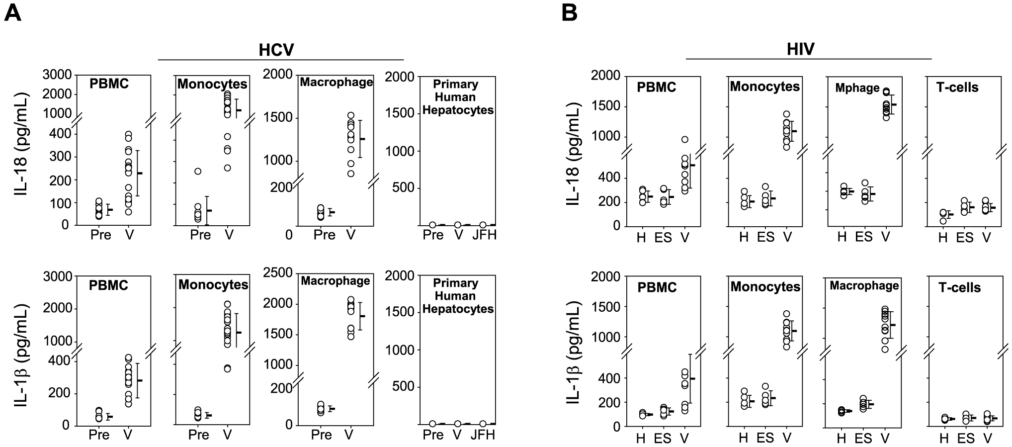 Monocytes produce inflammasome cytokines in response to HCV and HIV.