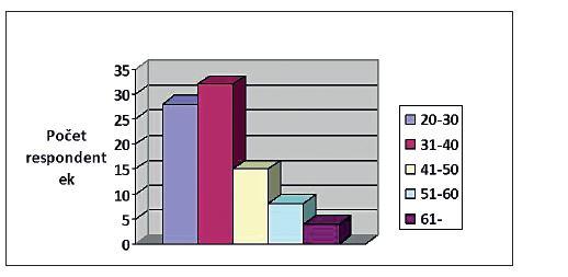 Počet pacientek v deceniích