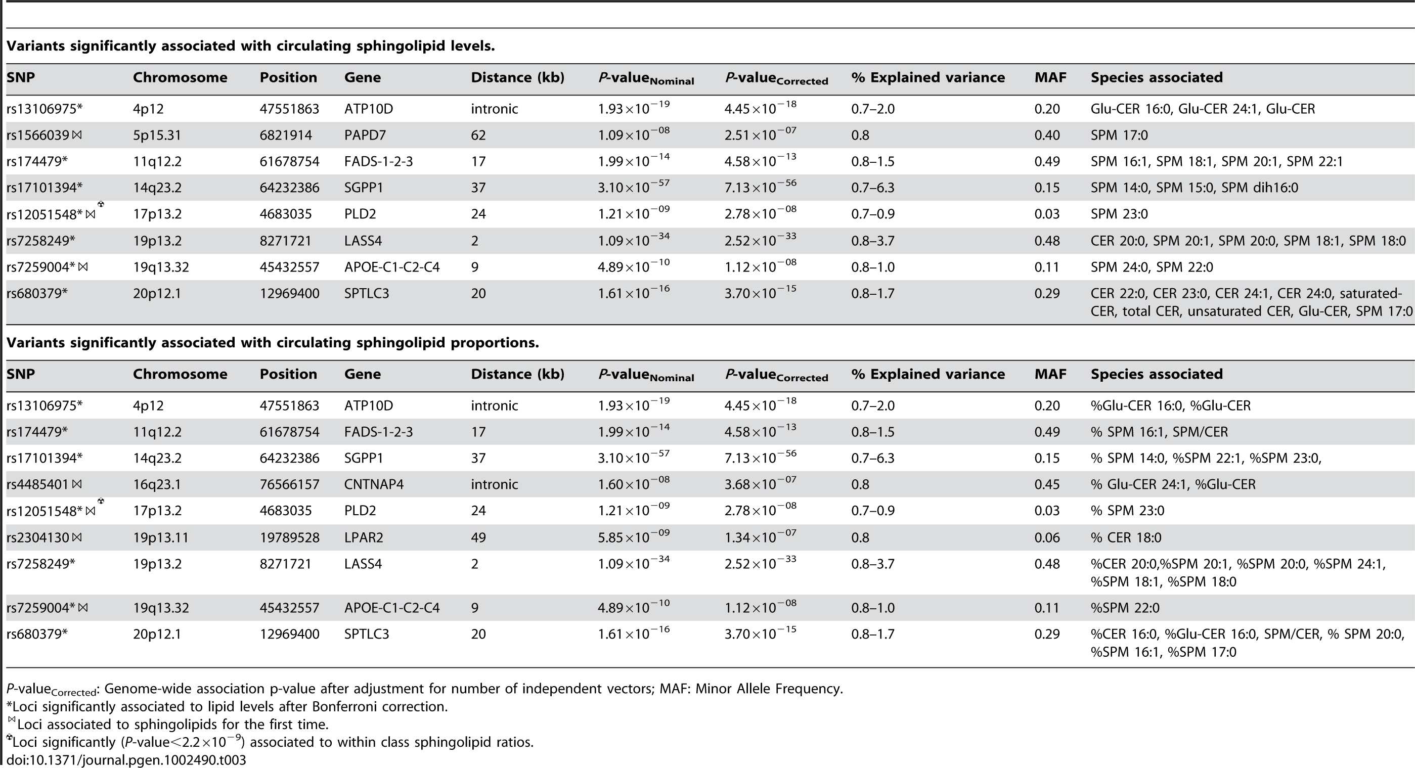 Variants significantly associated with circulating sphingolipid levels and proportions.