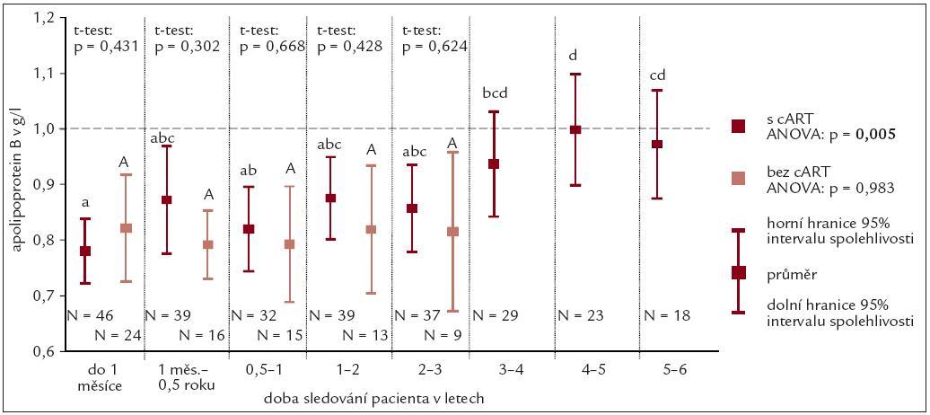 Průměrné hodnoty koncentrace apolipoproteinu.