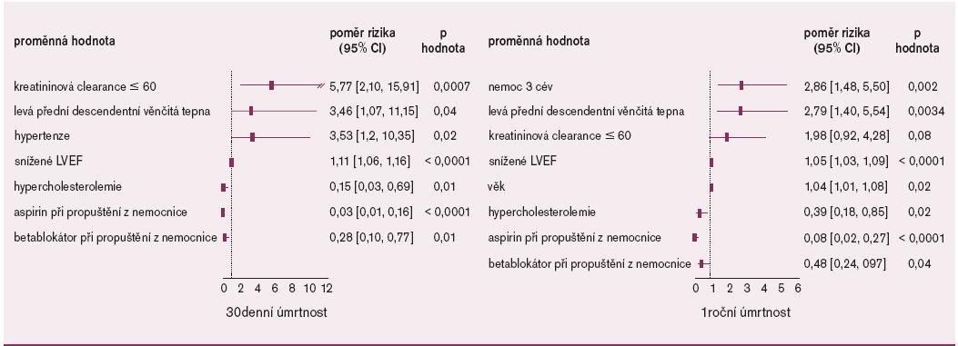 Multivariační analýza hlavních rizikových faktorů mortality u nemocných s AIM léčených primární PCI [43].