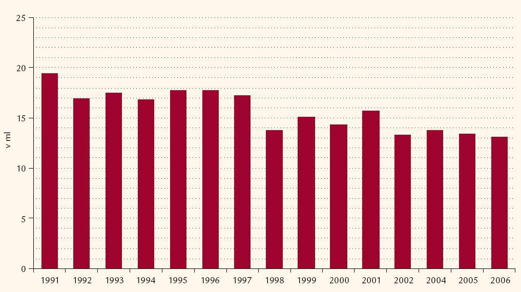 Změny volumu štítné žlázy dospělých v letech 1991– 2006.