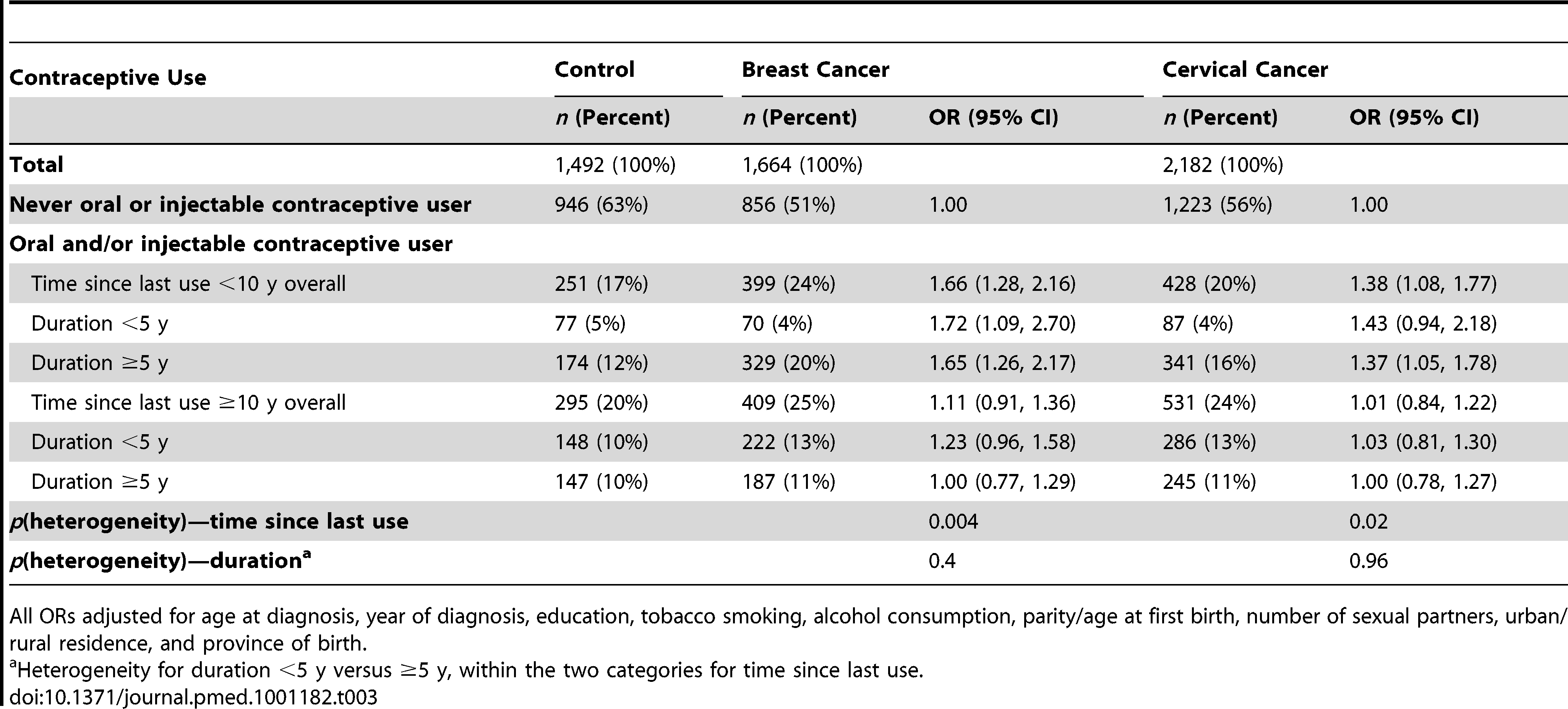 Adjusted odds ratios for breast and cervical cancer, according to time since last use and duration of use of oral and injectable contraceptives.