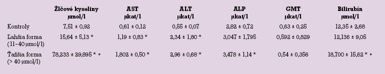 Biochemické parametre pacientok s intrahepatálnou cholestázou gravidných, rozdelené podľa hladiny žlčových kyselín na ľahšiu a ťažšiu formu.