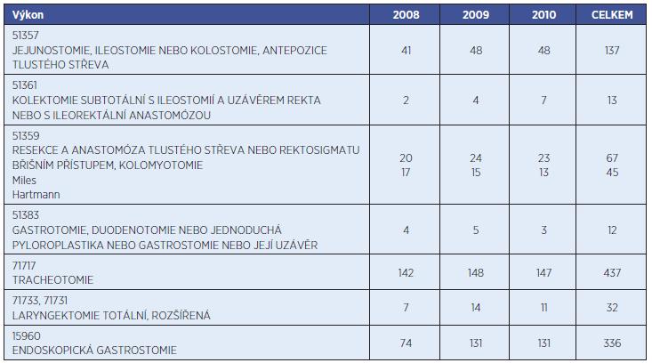 Orientační počty stomií v oblasti gastrointestinálního traktu a dýchacích cest v Pardubické krajské nemocnici, a.s., v létech 2008–2010.