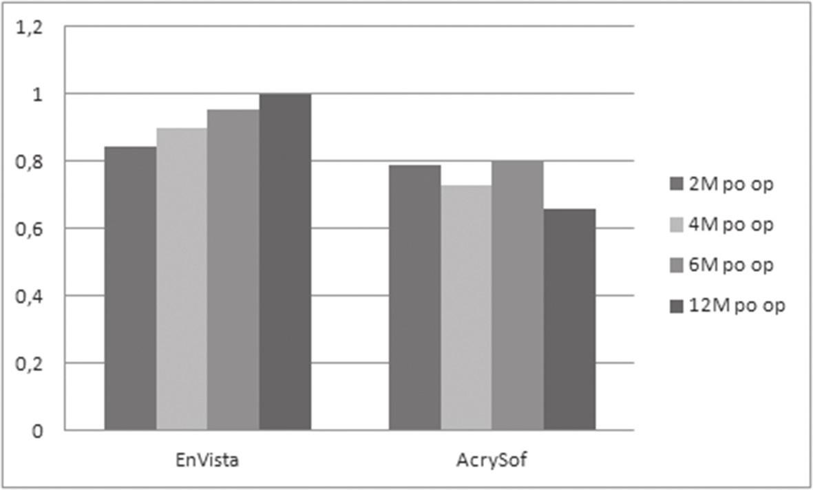 Pooperační výsledky opacit zadního pouzdra hodnocených programem OSCA u očí s nitrooční čočkou EnVista a AcrySof