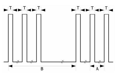 Double burst stimulation (DBS) T = 0,2 ms, A = 20 ms, B = 750 ms