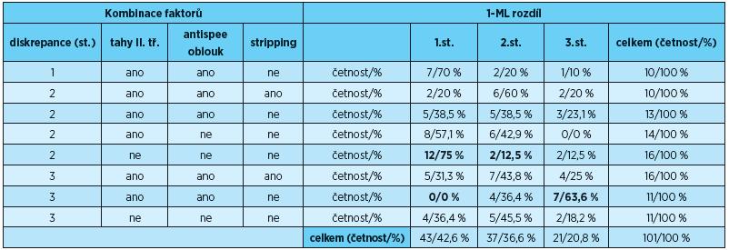 Znázornění osmi nejčastějších kombinací faktorů, které ovlivňují postavení dolních řezáků vzhledem k linii ML