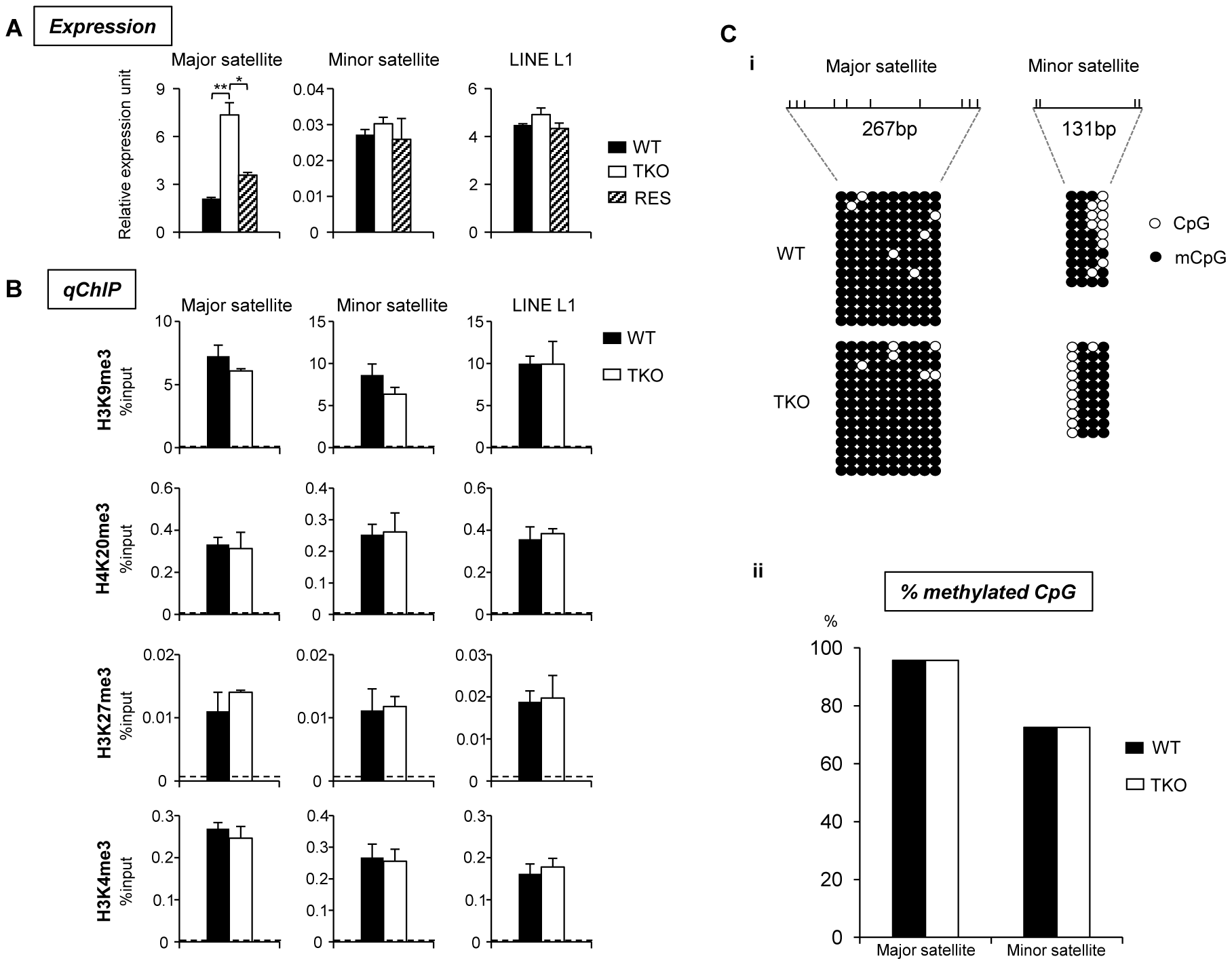 H1 depletion leads to increased expression of major satellite repeats independent of multiple epigenetic marks.