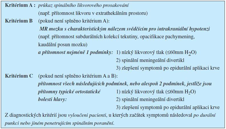 Diagnostická kritéria pro spontánní spinální likvorové prosakování a intrakraniální hypotenzi (dle Schievinka et al. 2008)