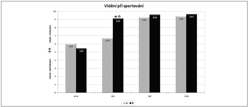 Spokojenost se zrakovými schopnostmi při sportu Statisticky signifikantní rozdíl v odpovědích na úrovni (p = 0,02) měsíc po operačním zákroku (º rozdíl mezi skupinou A a B ve stejném termínu, * rozdíl ve skupině B před a po operaci)