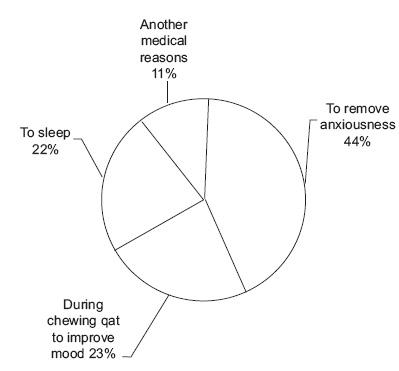 Fig. 2. Reason of using sedatives drugs