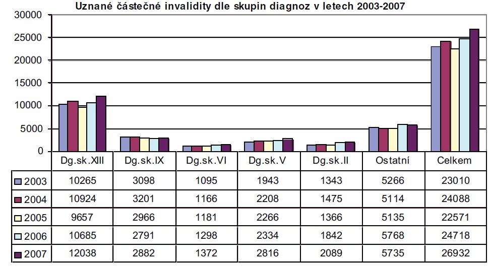 Nejčastější příčiny částečné invalidity v letech 2003–2007.