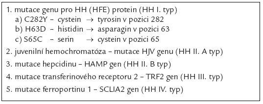 Jednotlivé typy dědičné hemochromatózy.