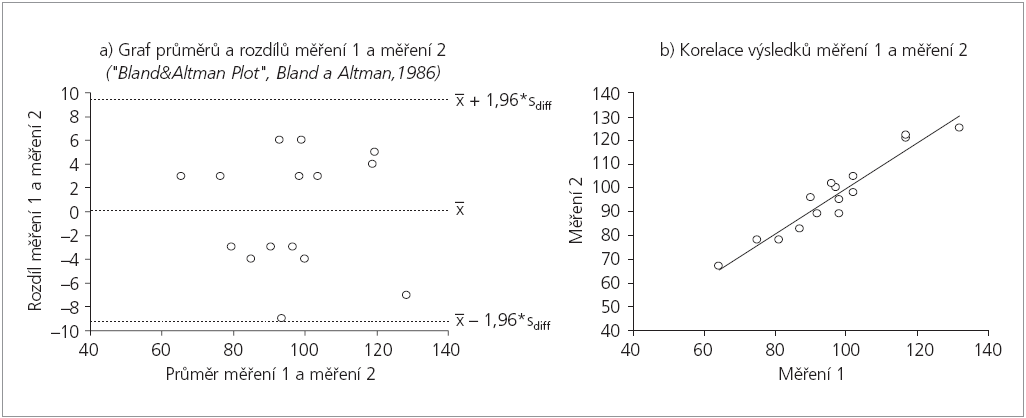 Grafické hodnocení opakovatelnosti a reprodukovatelnosti měření spojitého znaku (data z tab. 1).