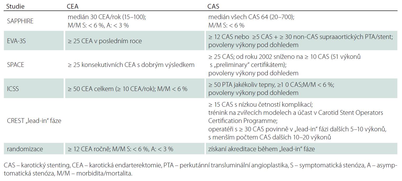 Kvalifikace operatérů pro CEA a CAS.