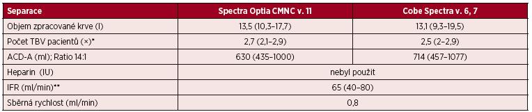Standardní separace PBPC autologní – separační parametry CMNC Spectra Optia a Cobe Spectra