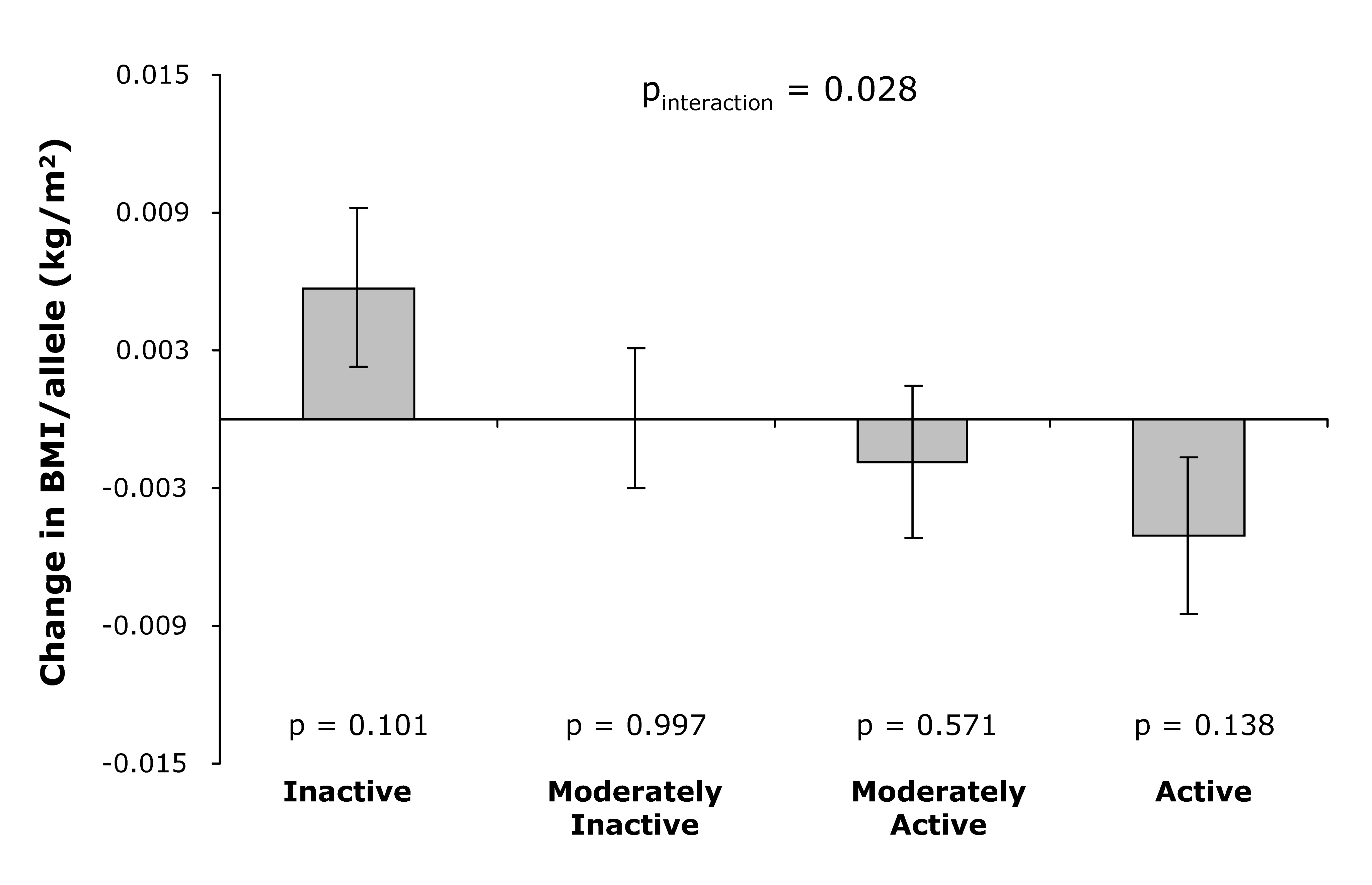 Effect of the genetic predisposition score on the annual change in BMI during follow-up by physical activity level at baseline.