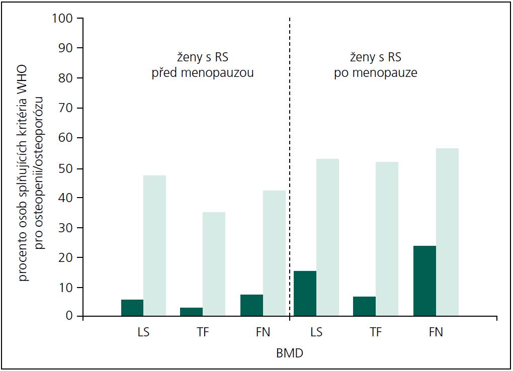 Procentuální zastoupení žen s RS (před menopauzou a po menopauze) splňujících kritéria Světové zdravotnické organizace (WHO) pro osteopenii (světlé sloupce) a pro osteoporózu (tmavé sloupce).