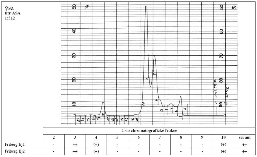 Tab. 3a. Srovnání výsledků Fribergova testu pro jednotlivé chromatografické frakce séra SZ. - - negativní, (+) - slabá pozitivita, + - pozitivita, ++ - silná pozitivita