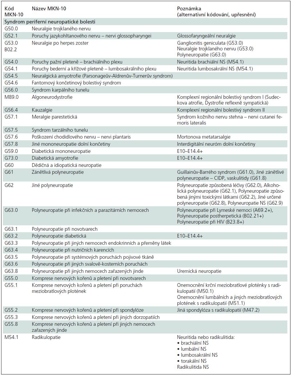 Přehled klinických diagnóz provázených syndromem neuropatické bolesti*.