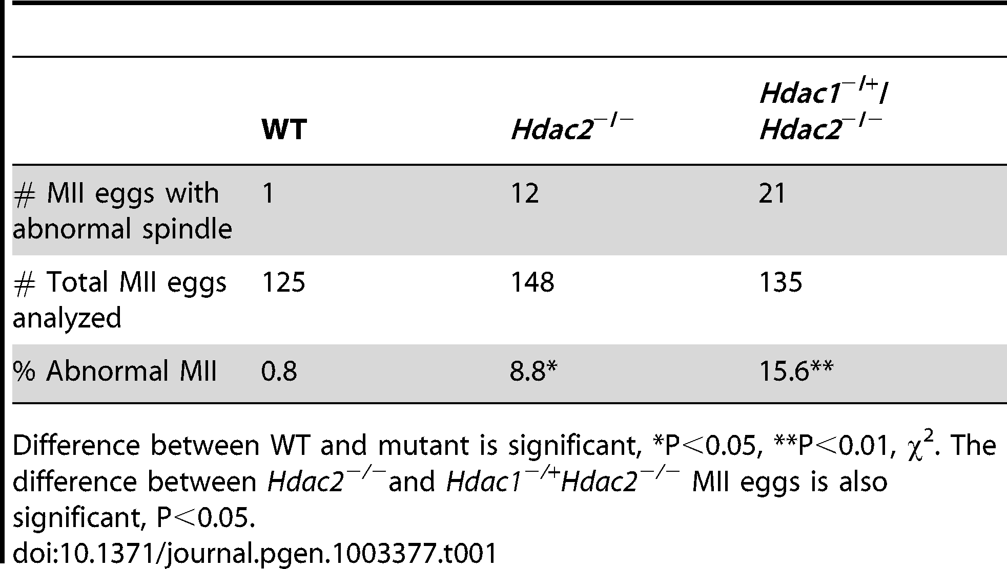 Incidence of abnormal spindles in <i>Hdac</i> mutant MII eggs.