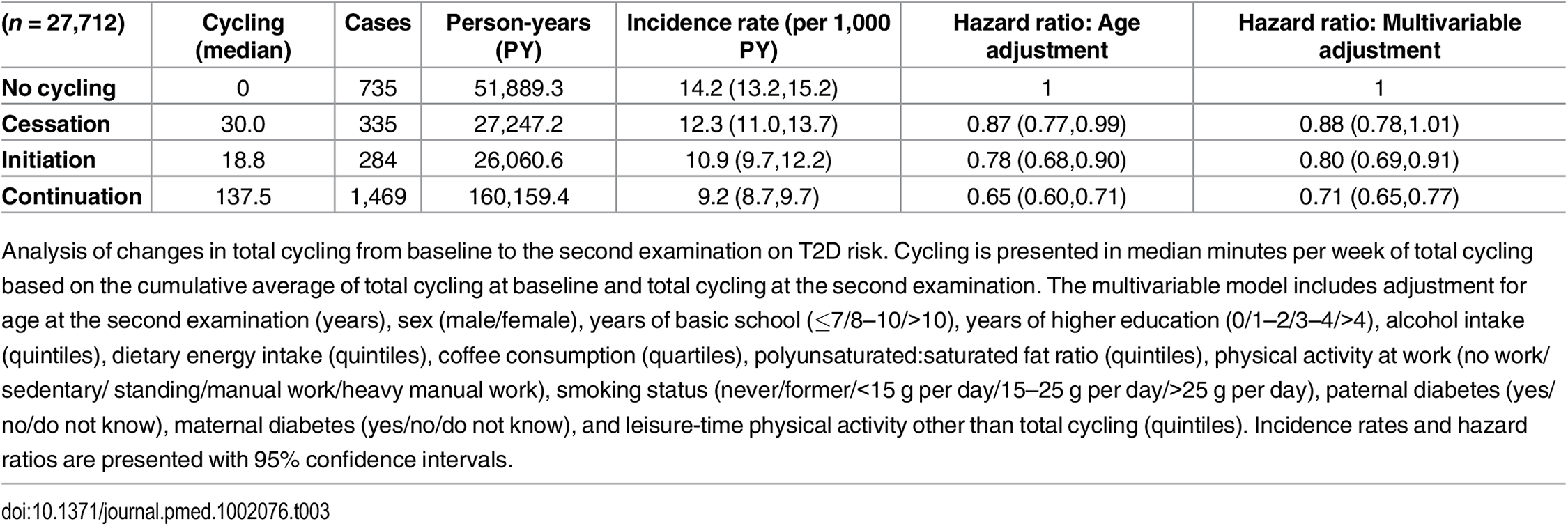 Associated risk of T2D according to changes in total cycling from baseline to the second examination.