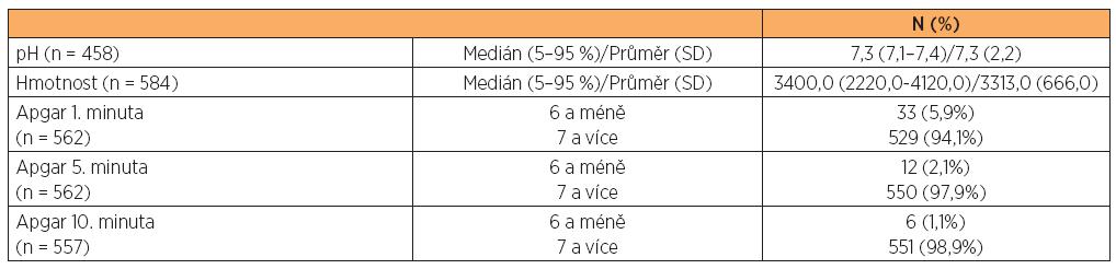 Charakteristika novorozenců s podanou epidurální analgezií (n = 584)