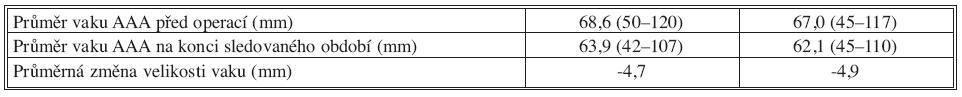Změny velikosti vaku AAA Tab. 3. Changes of the AAA sac size