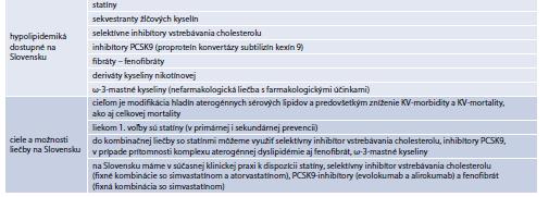 Tab. 15.18   Farmakologická liečba DLP na Slovensku