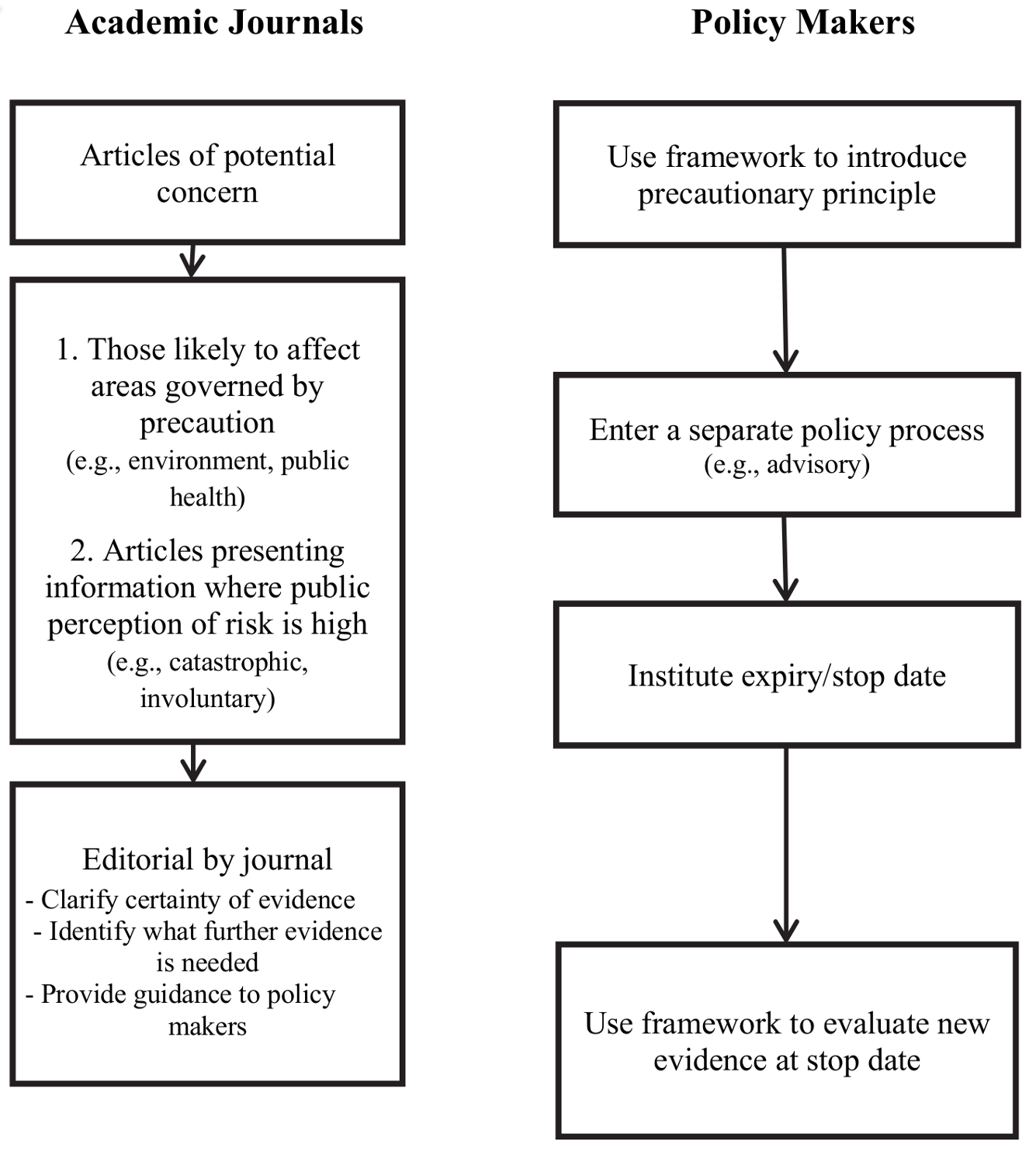 Recommendations for policy makers and journal editors.