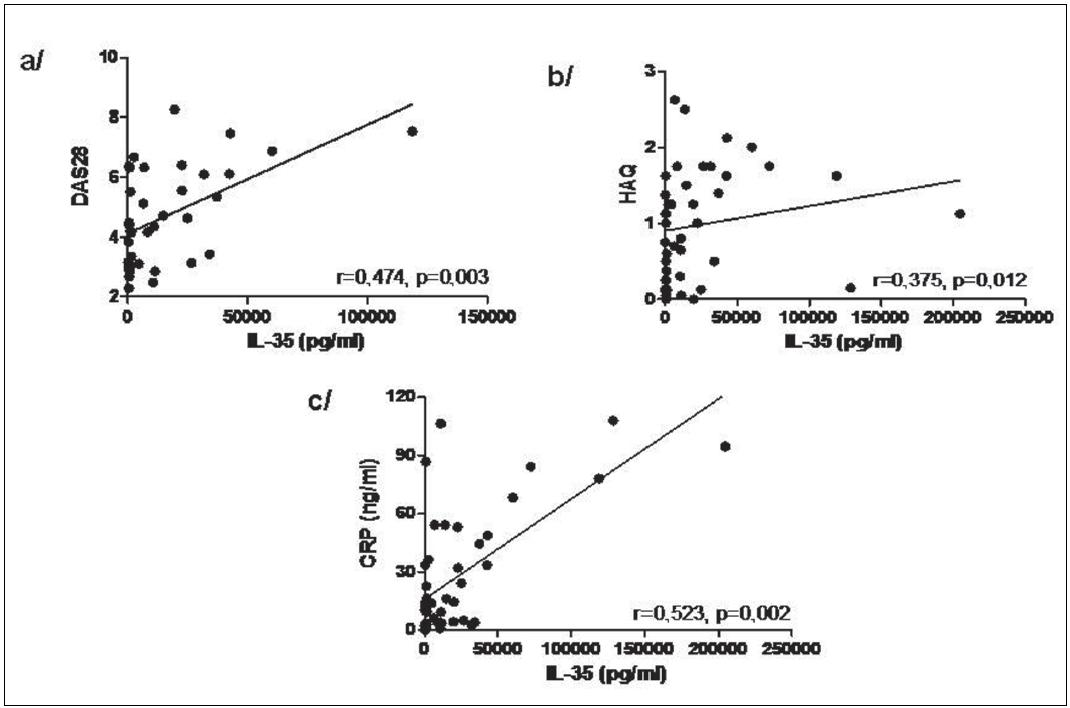 Korelace hladin IL-35 v synoviální tekutině s DAS28 (a), HAQ (b) a CRP (c) u pacientů s RA.