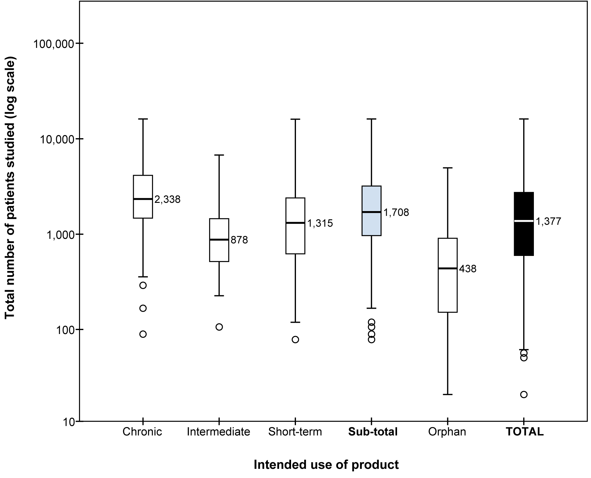 Boxplots with medians of the number of patients studied before approval.