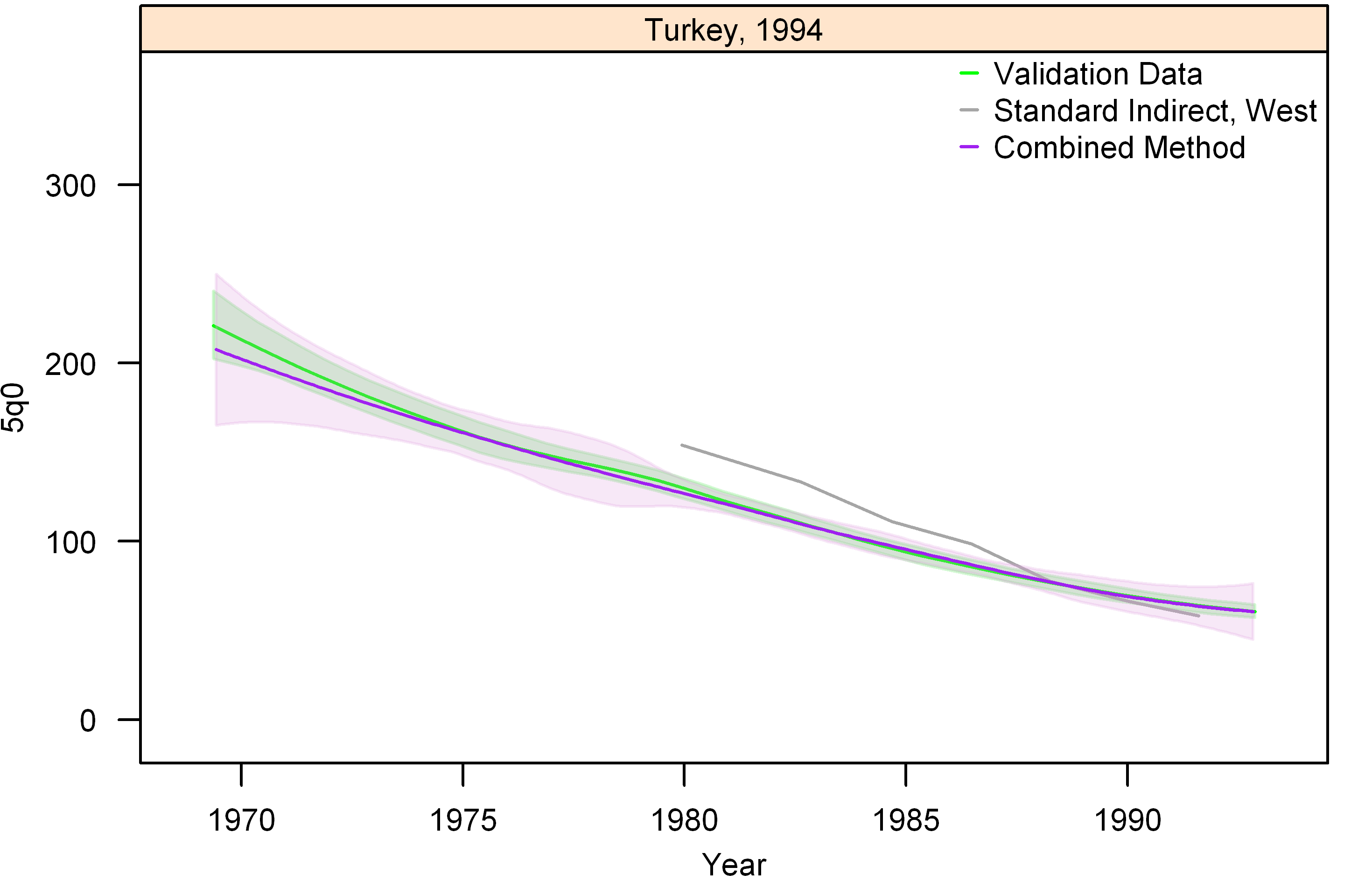 Graphs of estimates from summary birth histories using the best-performing combined method and the standard indirect (West) method. Section I, Turkey, 1994.