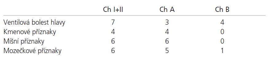 klinické příznaky v našem souboru.