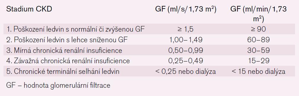 Klasifikace chronického renálního selhání (CKD).