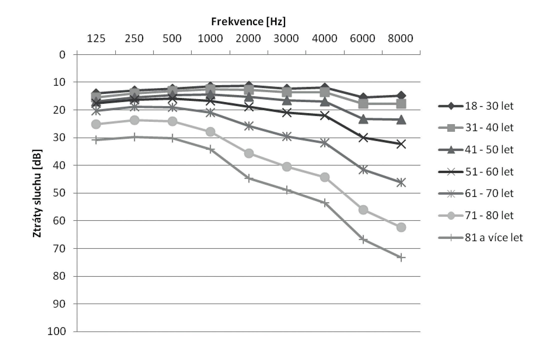 Průměrné ztráty sluchu žen neexponovaných hluku v pracovním prostředí