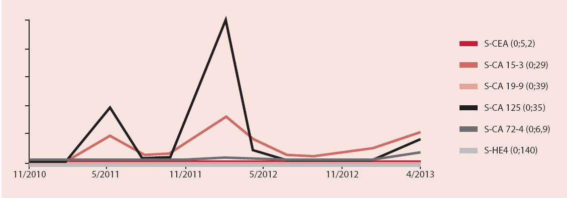 Grafické znázornění dynamiky hodnot monitorovaných onkomarkerů během léčby relapsů