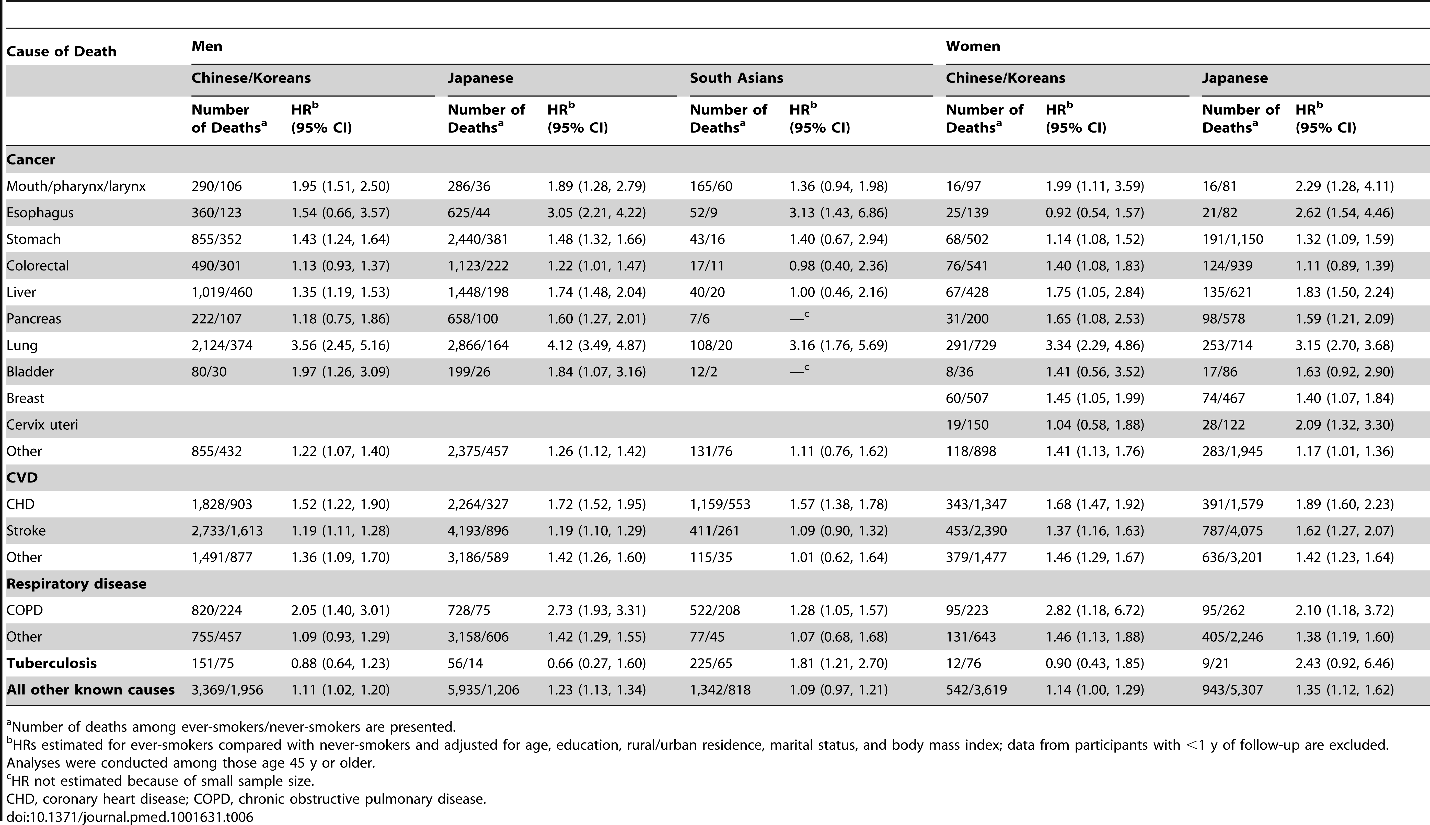 Association of tobacco smoking with risk of cause-specific death by study populations in Asia.