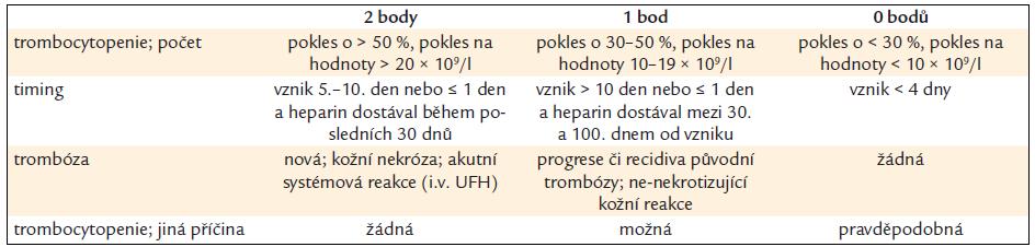 4T skóre pro předlaboratorní stanovení pravděpodobnosti výskytu HIT [31].
