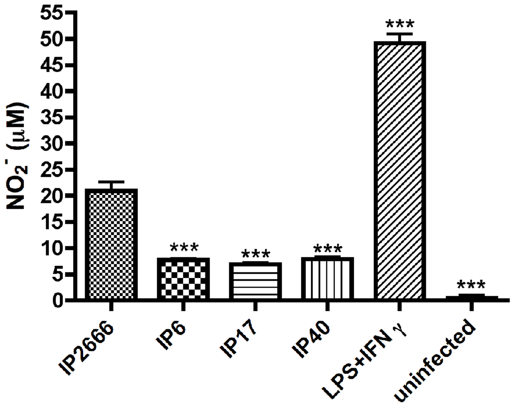 Measurement of NO production by macrophages infected with different <i>Y. pseudotuberculosis</i> strains.