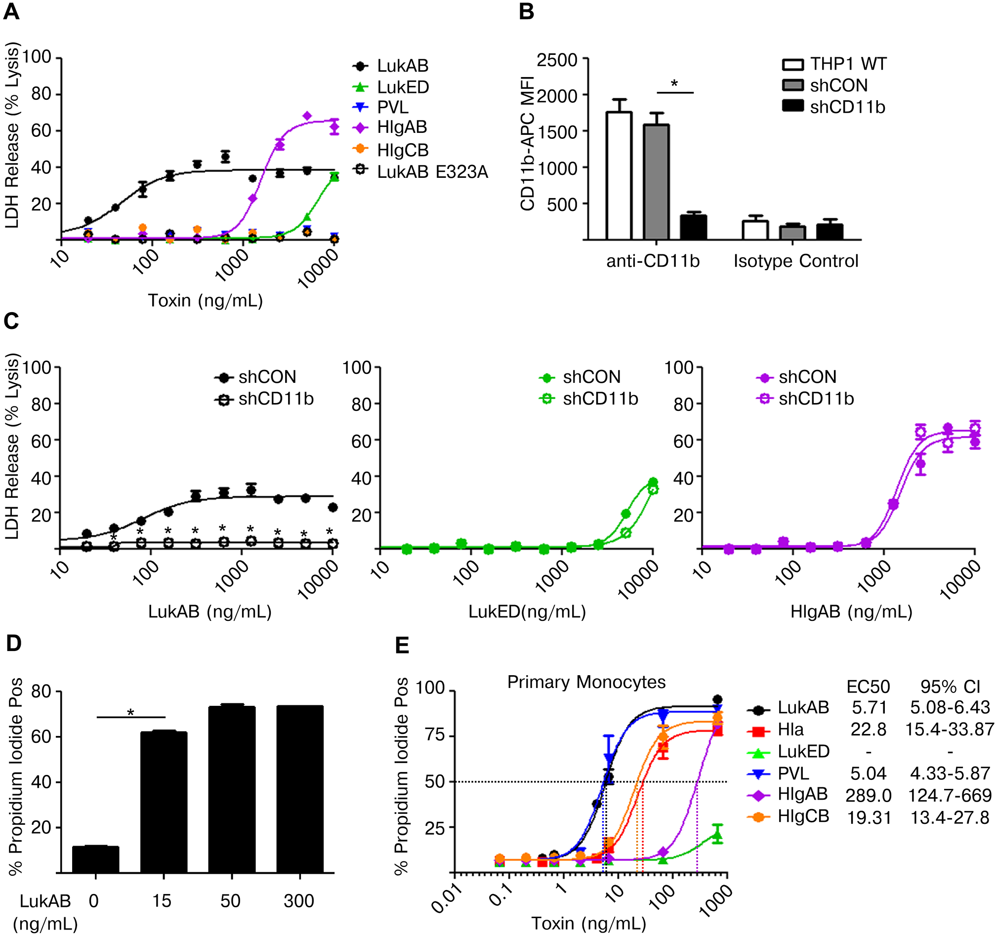 LukAB targets CD11b on human monocytes to potently induce cell death.