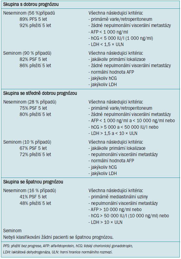 Systém určující stadium metastazujícího karcinomu ze zárodečných buněk (IGCCCG) založený na prognostických faktorech [41].