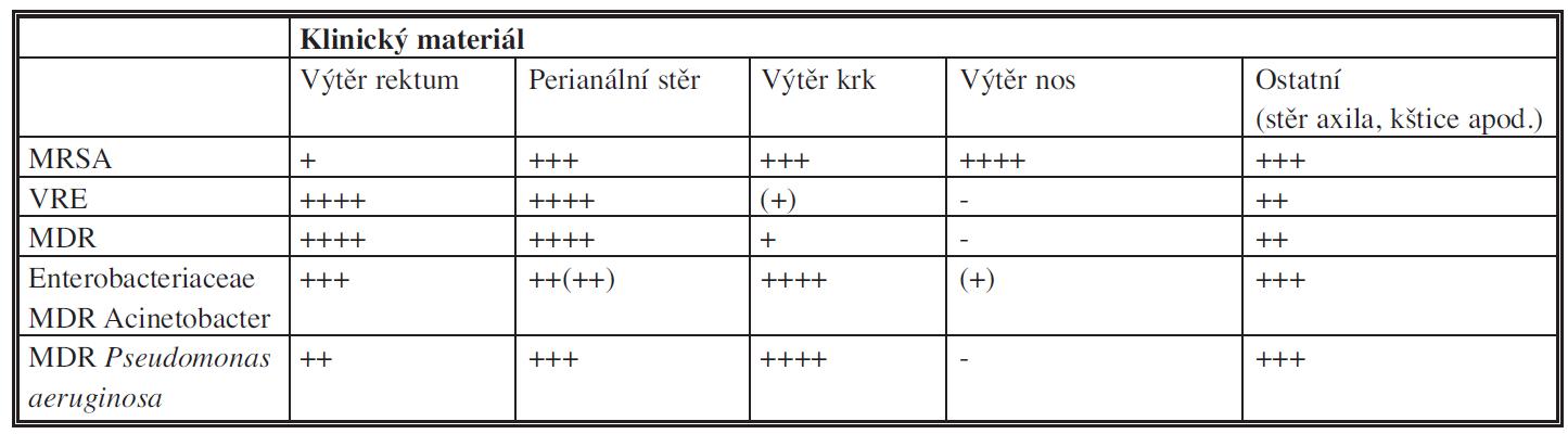 Doporučené indikace klinických vzorků z hlediska výtěžnosti vyšetření [27]