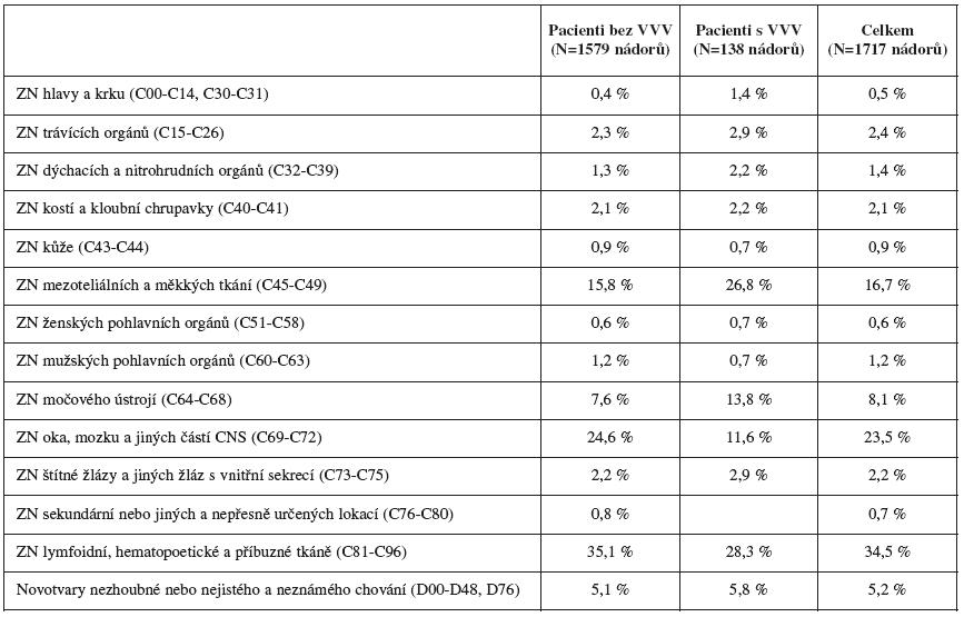Tab. 5b. Přehled typů malignit pacientů v souboru, ČR, 1994 – 2005 – v procentech
