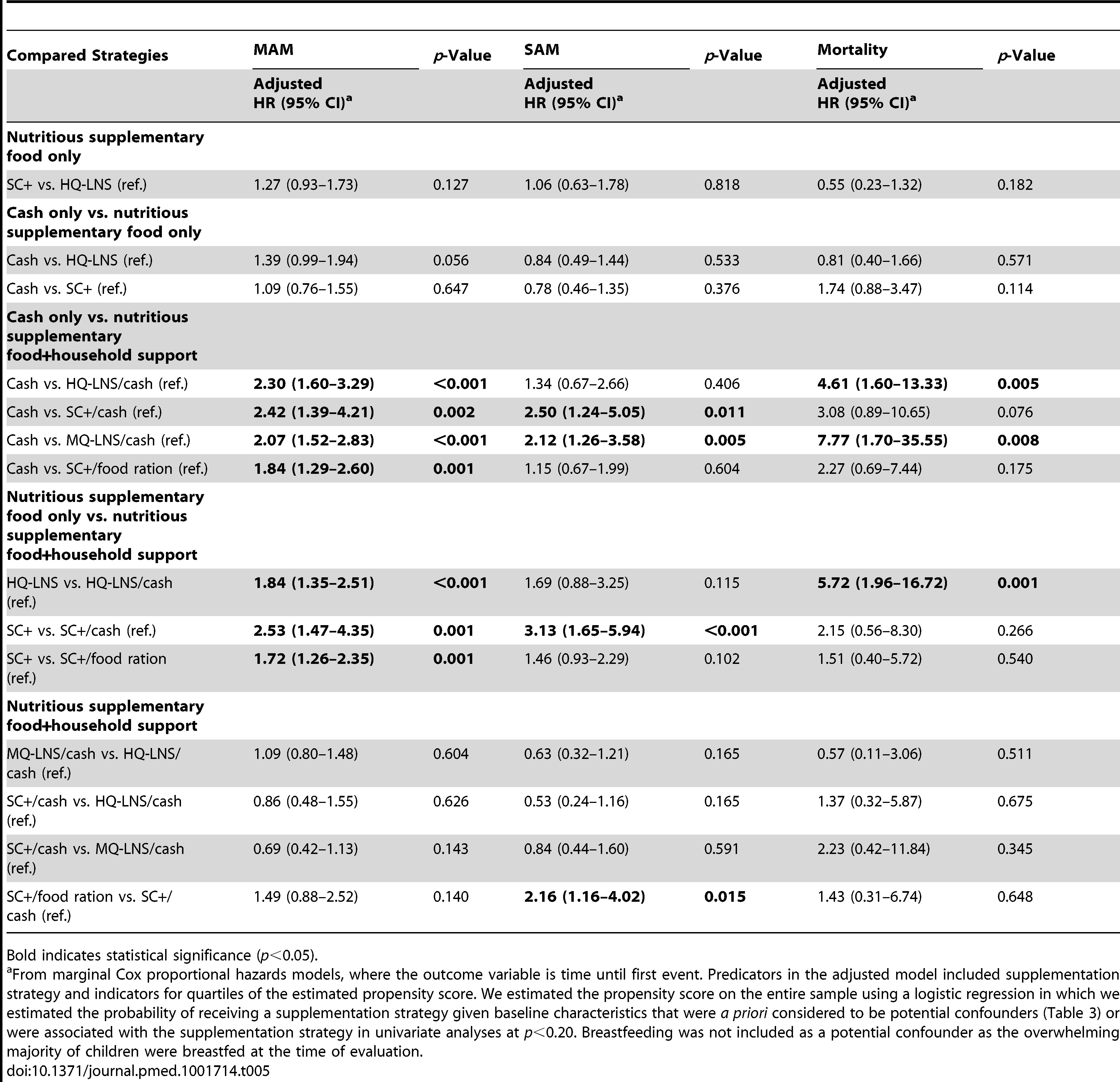 Adjusted comparative risk of moderate acute malnutrition and severe acute malnutrition and mortality as a function of different prevention strategies, August–December 2011.