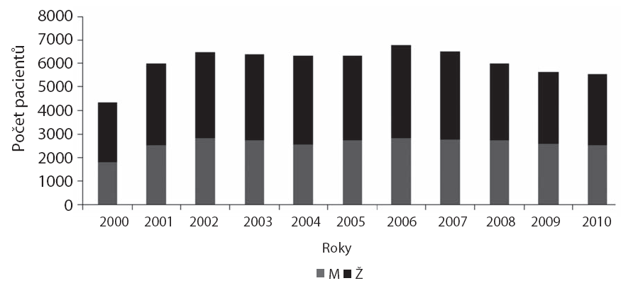 Srovnání počtu ošetřených dívek a chlapců na ambulanci DKO v jednotlivých letech