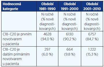 Kolorektální karcinom jako další primární nádor u téhož pacienta dle dat NOR