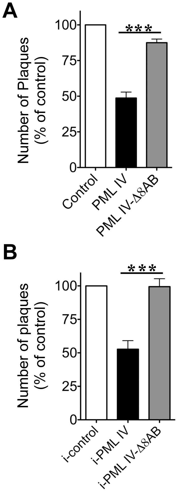 PML IV requires the unique C-terminal domain for inhibition VZV replication.